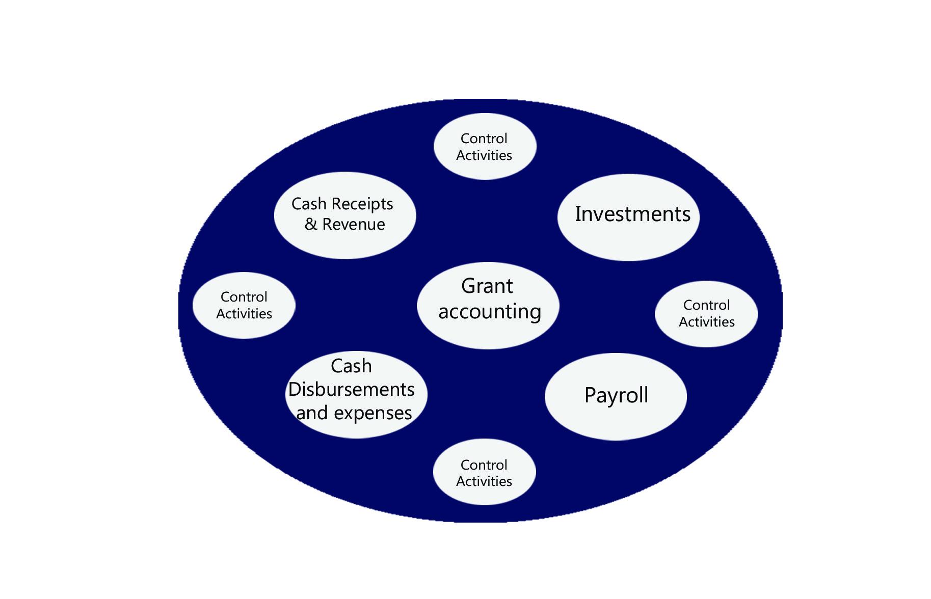 How Non-Profits Circle